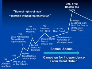 Time line for Samule Adams' campaign for American independence. Horizontal axis = time, vertical axis the degree of campaign activity
